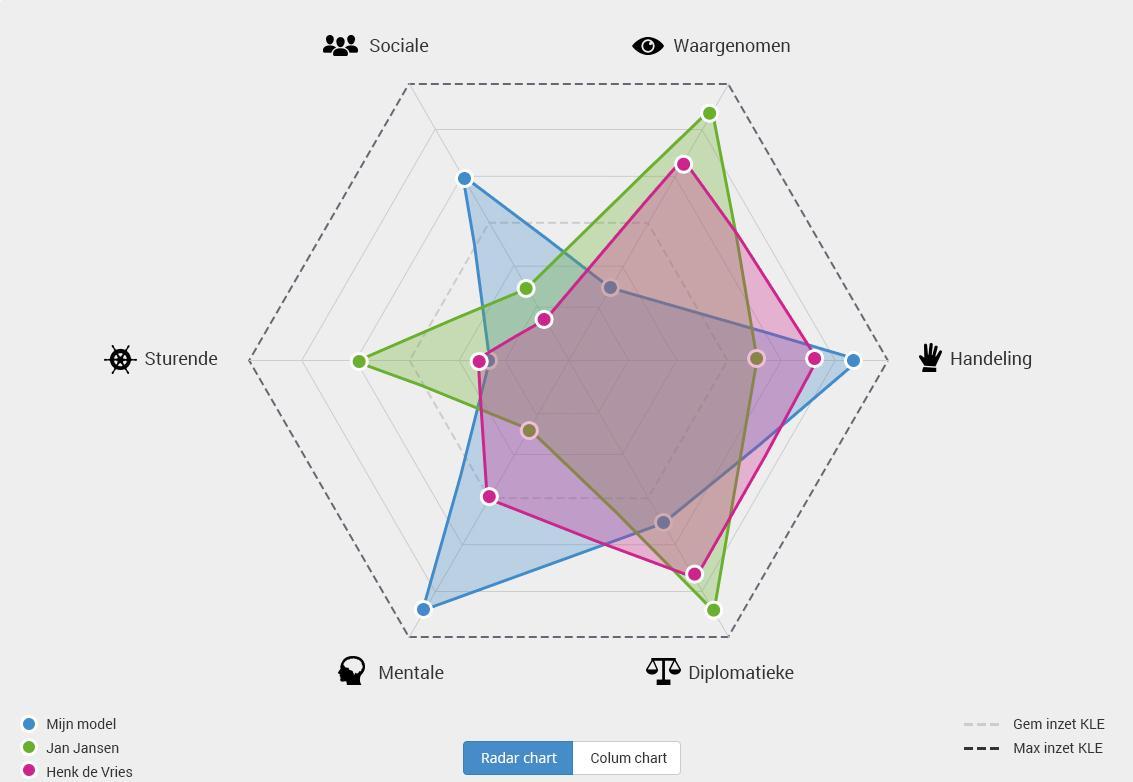 Grafiek LiDRS 3